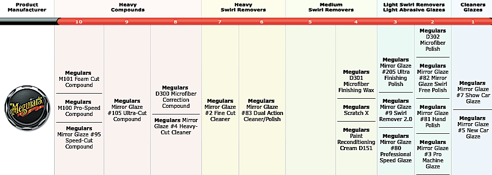 meguiars-chart.png
